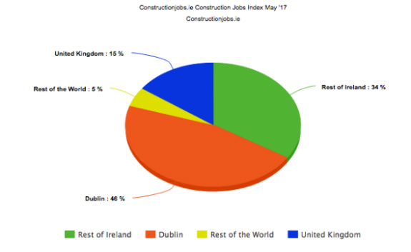 Constructionjobs.ie Index May 17